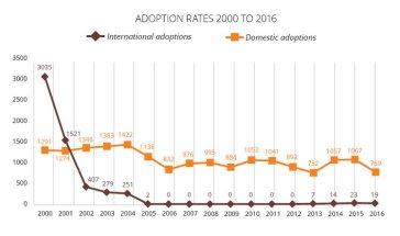 Romanian Domestic and International Adoption Statistics